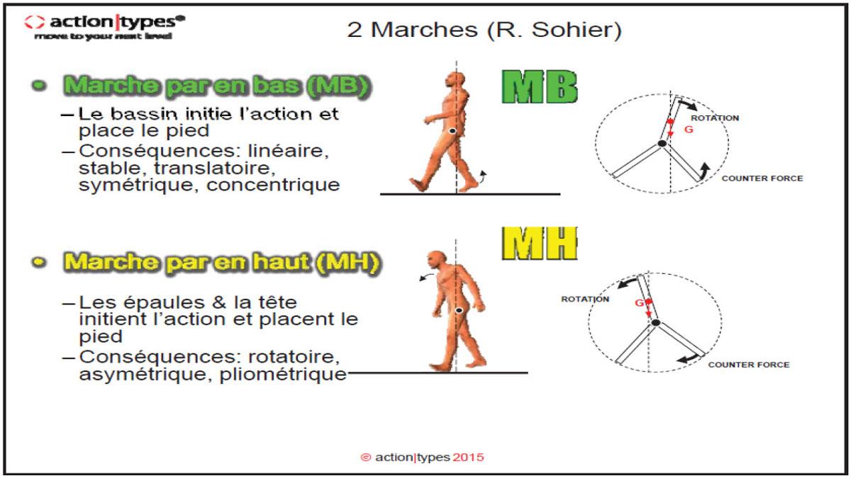 Profil moteur : deux types de marche